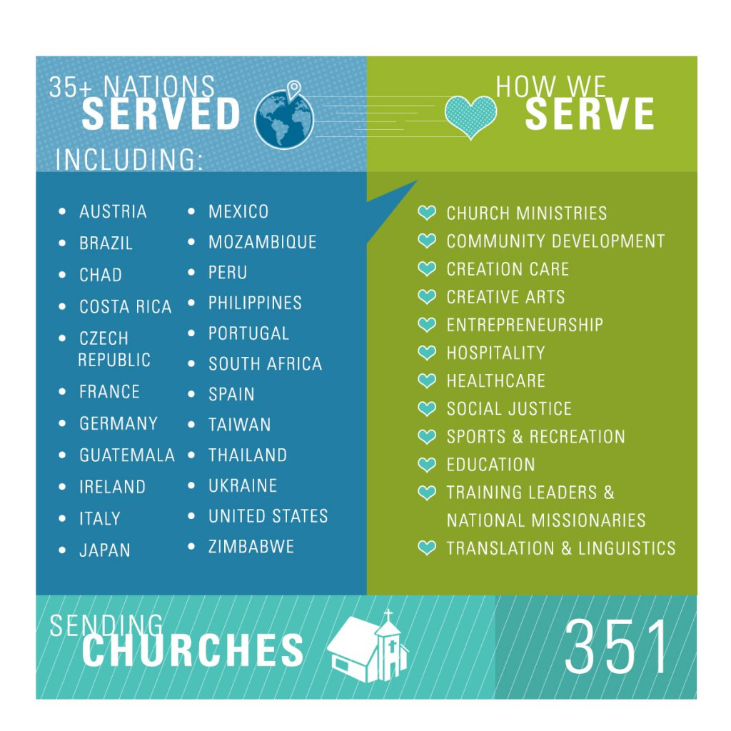 TEAM serves in over 35 nations. We serve through church ministries, community development, creation care, creative arts, entrepreneurship, hospitality, healthcare, social justice, sports & recreation, education, training leaders & national leaders, and translation & linguistics. We have over 350 sending churches.